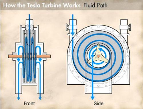 турбина теслы