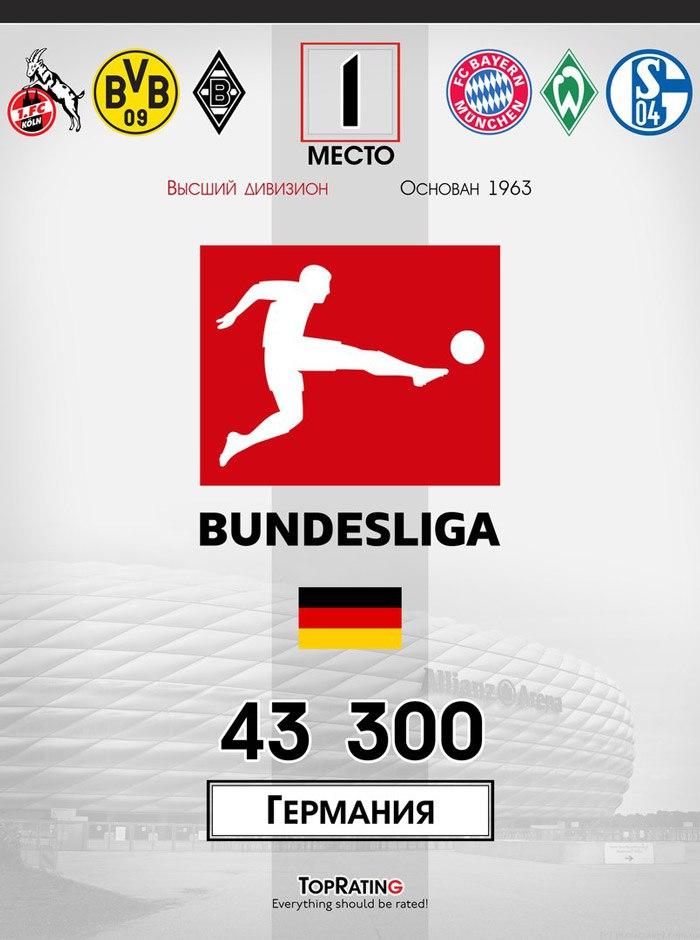 Самые посещаемые футбольные лиги - Бундеслига