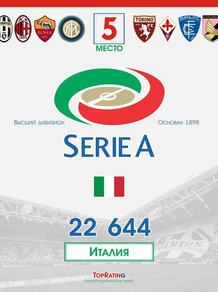 Самые посещаемые футбольные лиги - Серия А