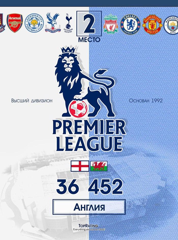 Самые посещаемые футбольные лиги - Премьер-лига