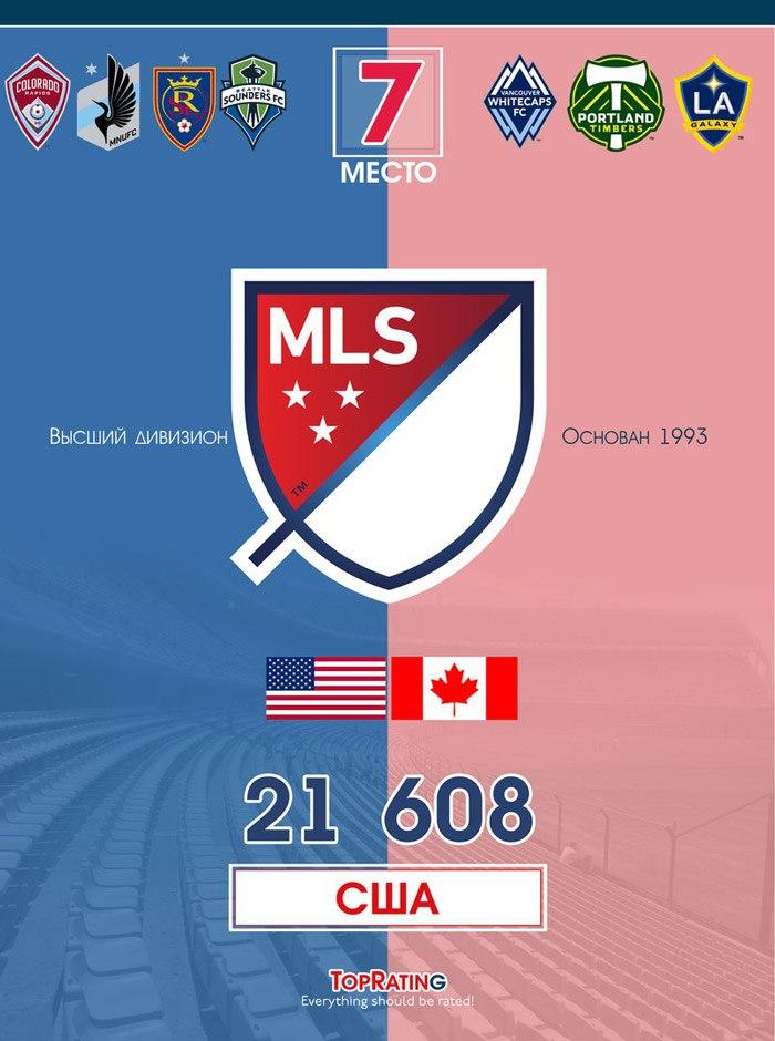 Самые посещаемые футбольные лиги - МЛС
